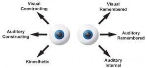 Mouvements des yeux - PNL